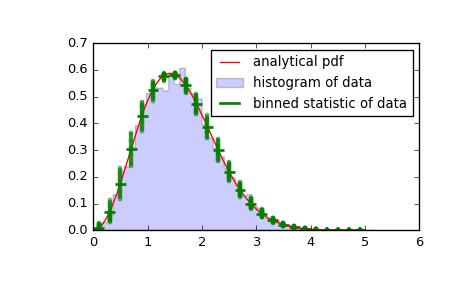 scipy stats binned_statistic